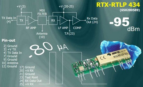 Aurel Low Power Digital Data SAW Transceiver RTX-RTPL 434